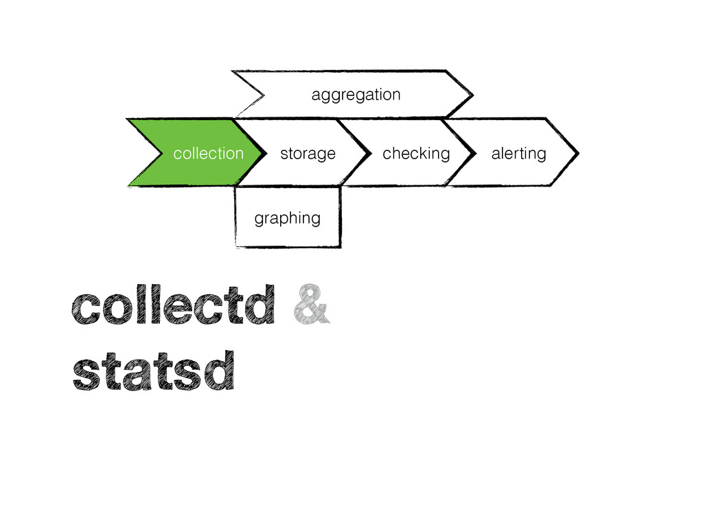 collection storage checking alerting graphing a...