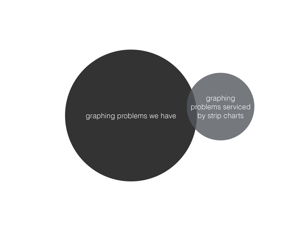 graphing problems we have graphing problems ser...