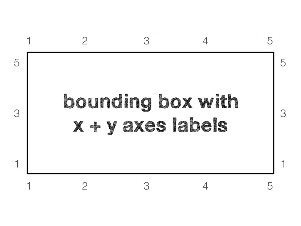 bounding box with x + y axes labels 1 2 3 4 5 5...