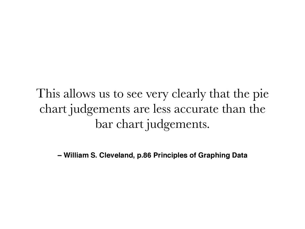 – William S. Cleveland, p.86 Principles of Grap...