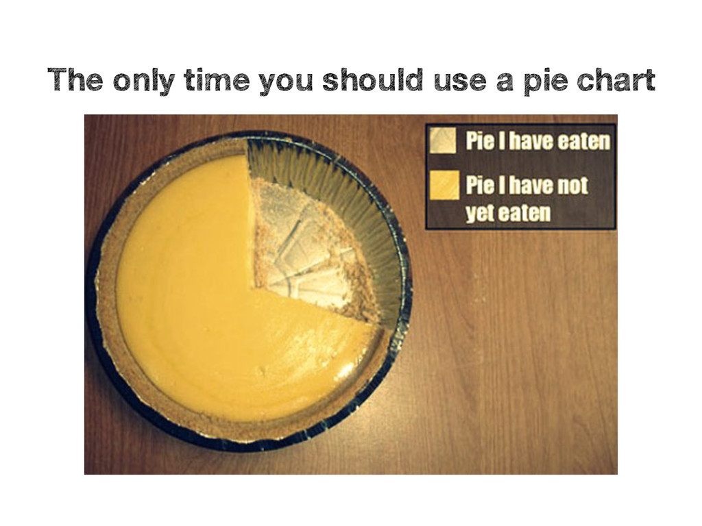 Pie not eaten Pie eaten The only time you shoul...