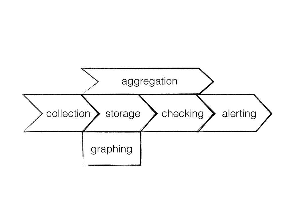 storage checking alerting collection graphing a...