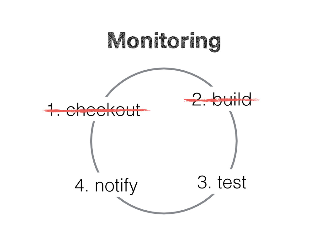 1. checkout 2. build 3. test 4. notify Continuo...