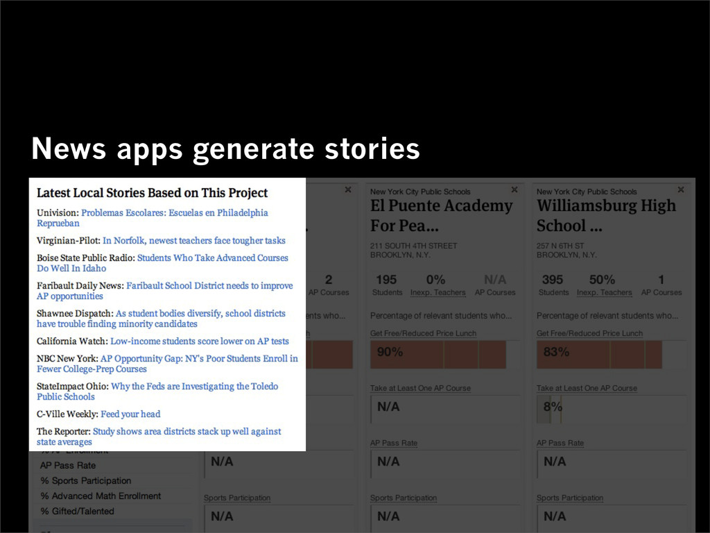 News apps generate stories