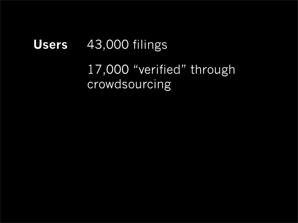 "Users 43,000 filings 17,000 ""verified"" through ..."