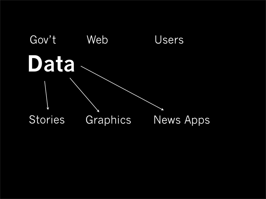 Data Stories Graphics News Apps Gov't Web Users