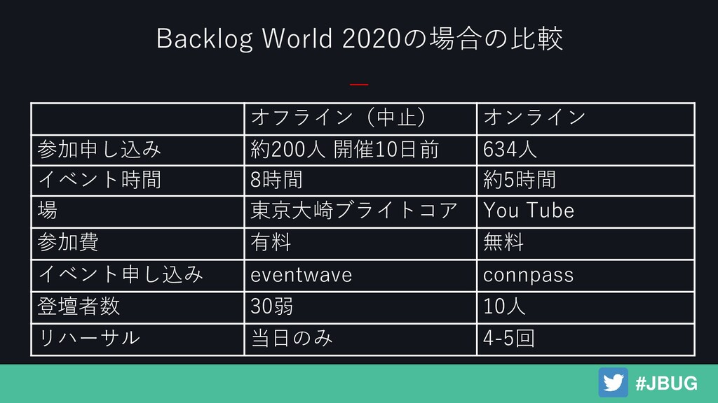 Backlog World 2020の場合の比較 #JBUG オフライン(中止) オンライン ...