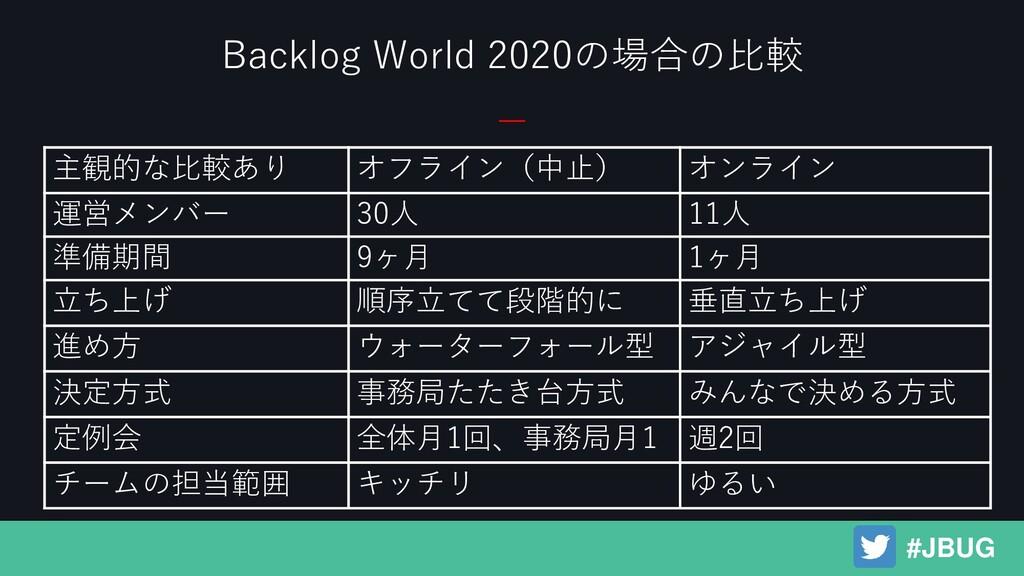 Backlog World 2020の場合の比較 #JBUG 主観的な比較あり オフライン(中...