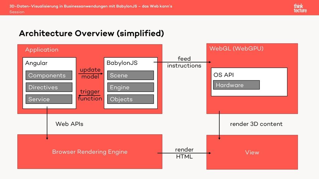 Application Angular Components Directives Servi...
