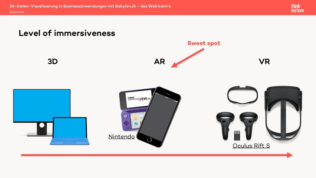 Level of immersiveness 3D AR VR Sweet spot Nint...