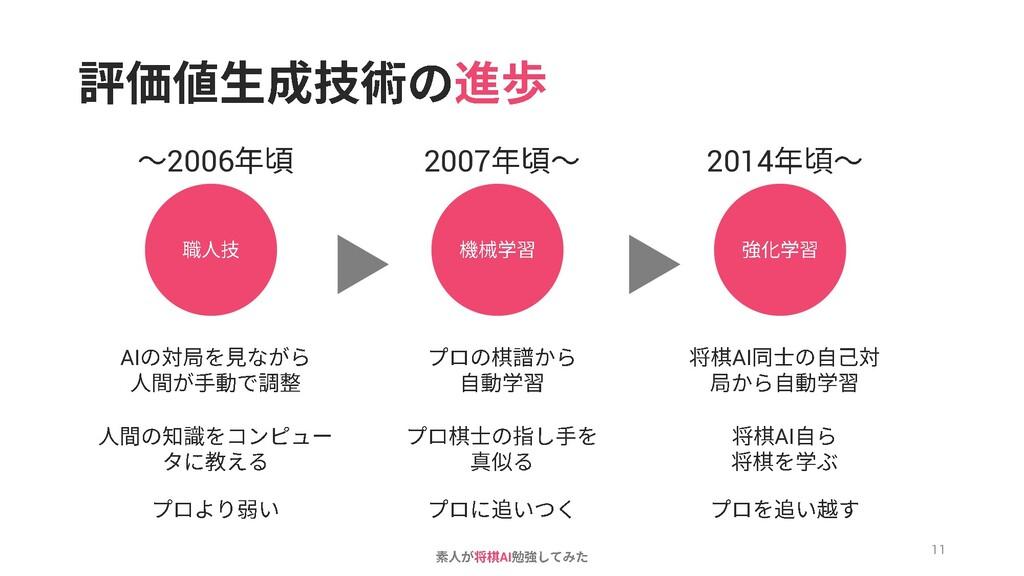 AI 2006 2007 2014 AI AI AI 11