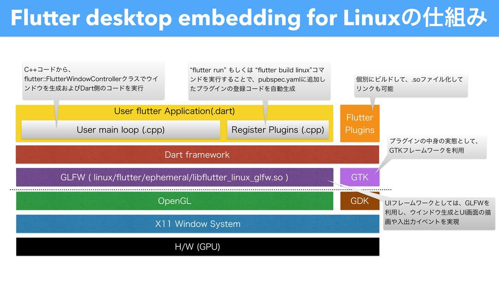Flutter desktop embedding for Linuxͷ࢓૊Έ %BSUGS...