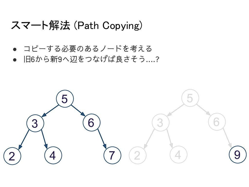 スマート解法 (Path Copying) 5 3 6 2 4 7 5 3 6 2 4 7 ...