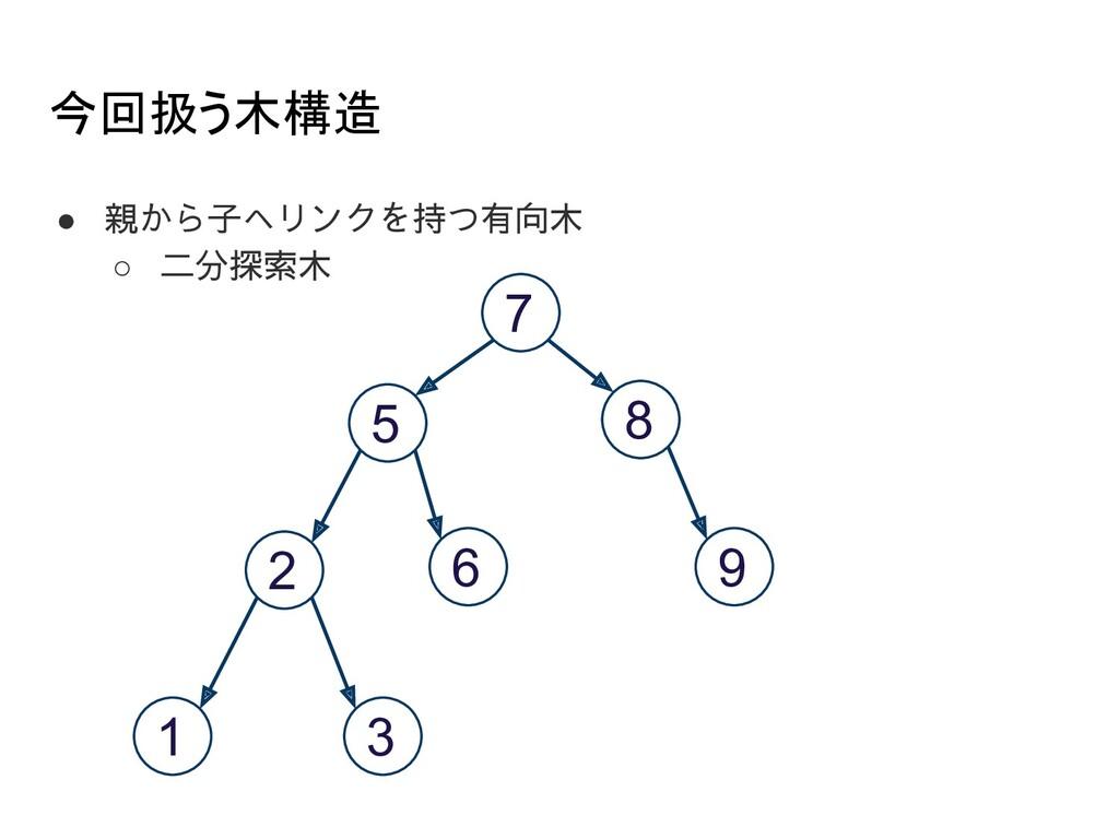 今回扱う木構造 ● 親から子へリンクを持つ有向木 ○ 二分探索木 7 5 8 2 6 1 3...