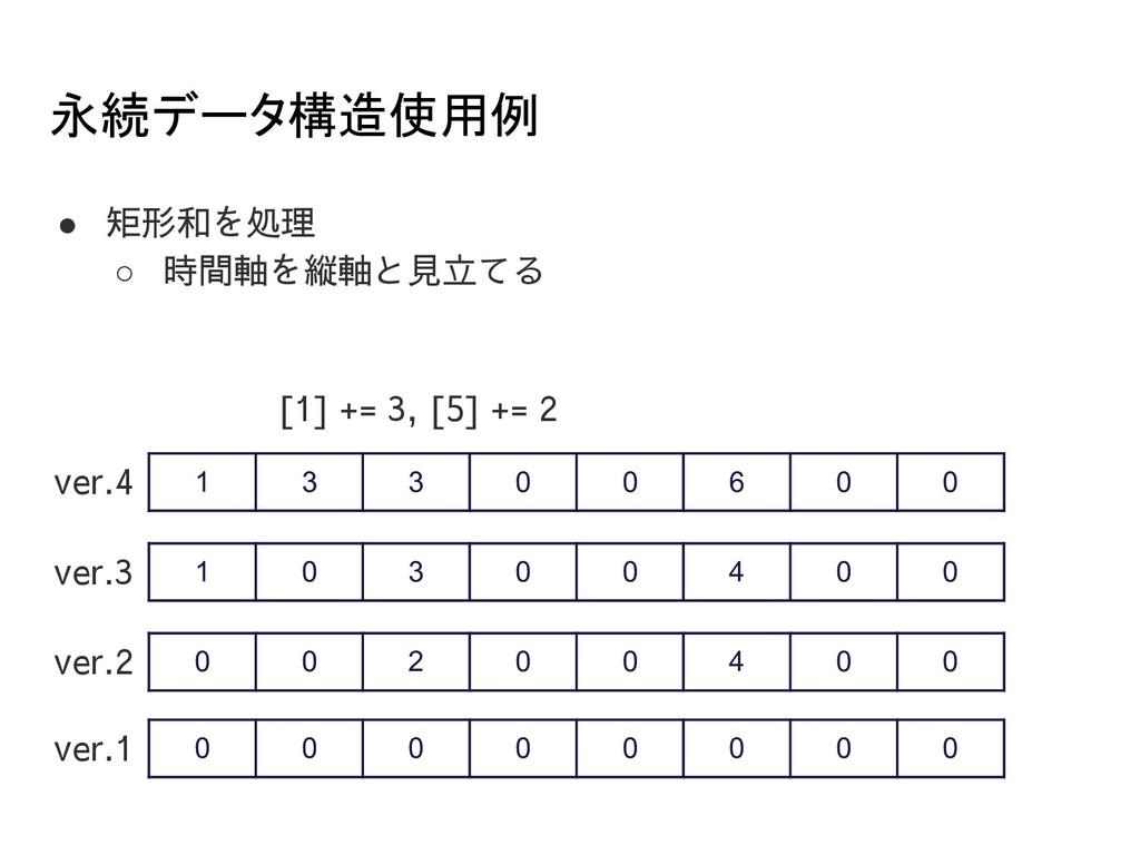 永続データ構造使用例 ● 矩形和を処理 ○ 時間軸を縦軸と見立てる 0 0 0 0 0 0 ...