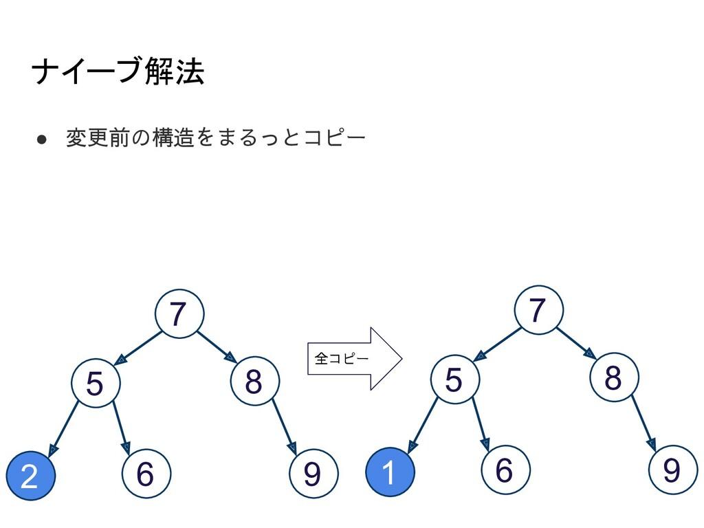 ナイーブ解法 ● 変更前の構造をまるっとコピー 7 5 8 2 6 9 7 5 8 1 6 ...