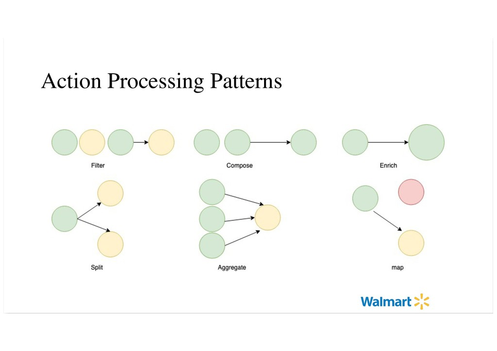 Action Processing Patterns