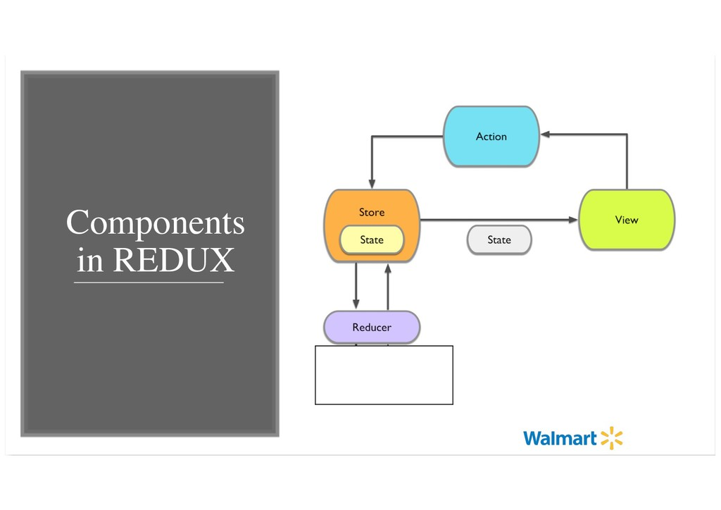 Components in REDUX