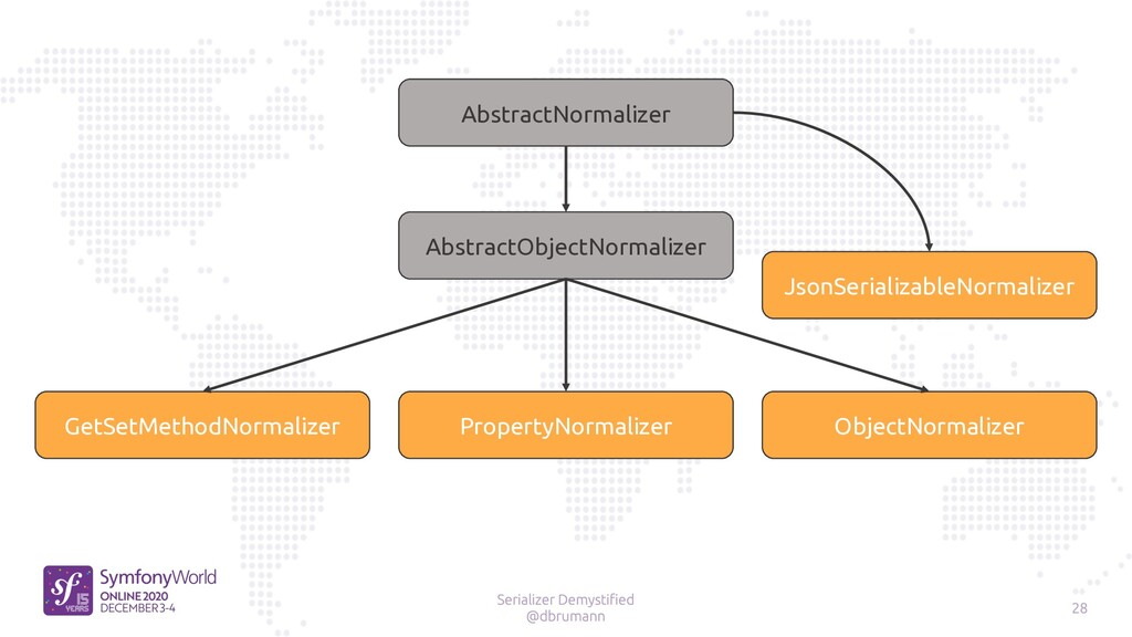 GetSetMethodNormalizer PropertyNormalizer Objec...