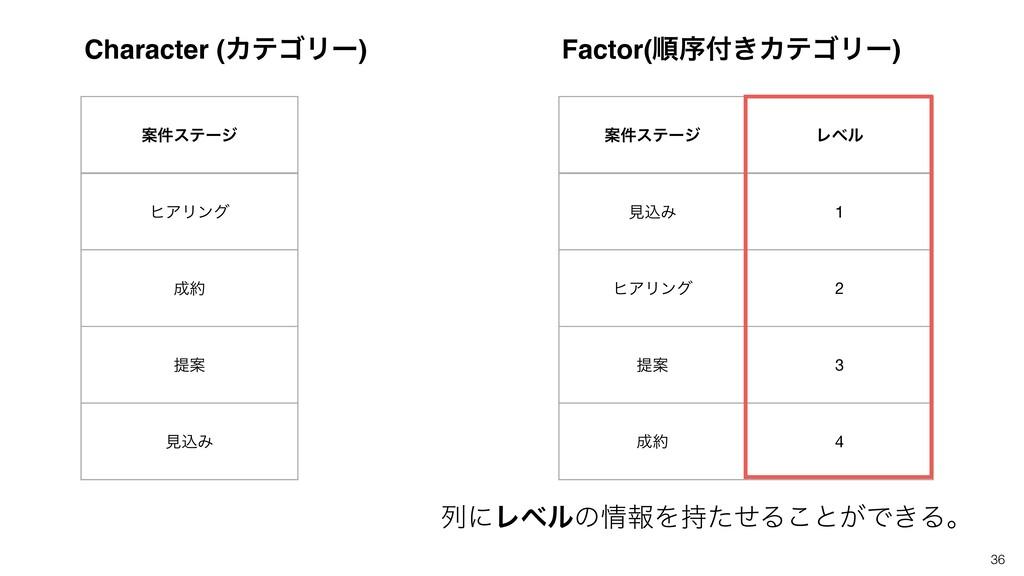 Ҋ݅εςʔδ ώΞϦϯά  ఏҊ ݟࠐΈ Character (ΧςΰϦʔ) 36 Ҋ݅ε...
