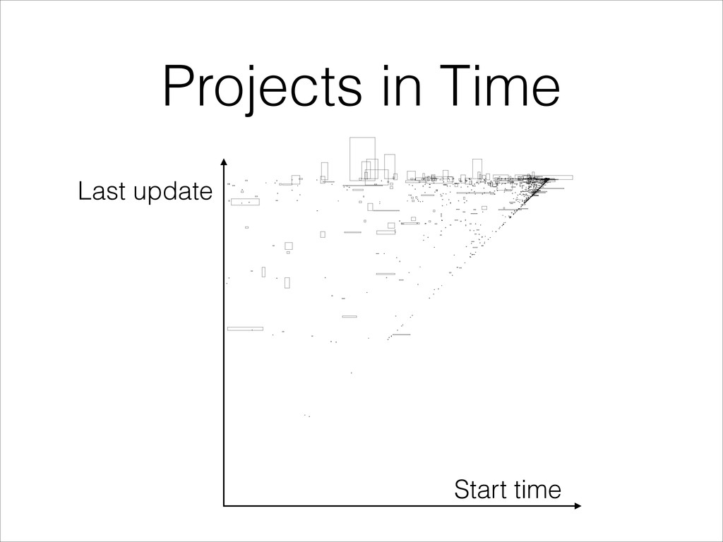 Projects in Time Start time Last update