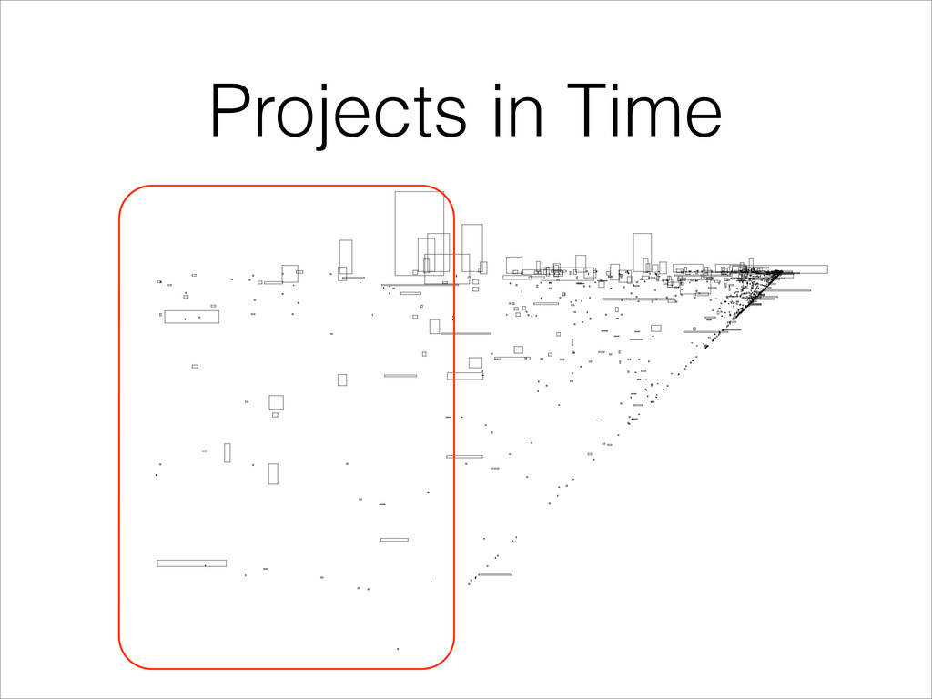 Projects in Time
