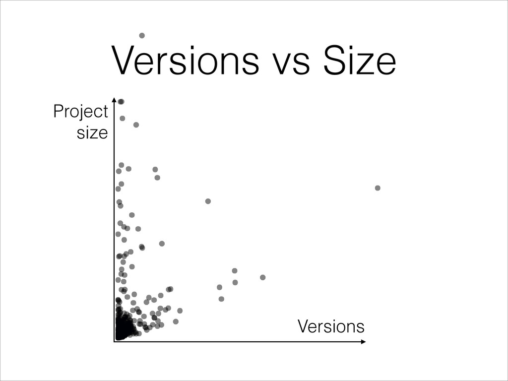 Versions vs Size Versions Project size