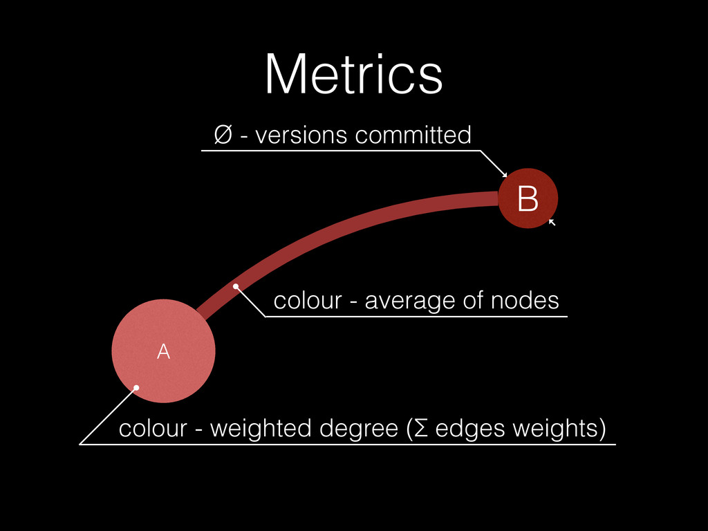 Metrics A B Ø - versions committed colour - wei...