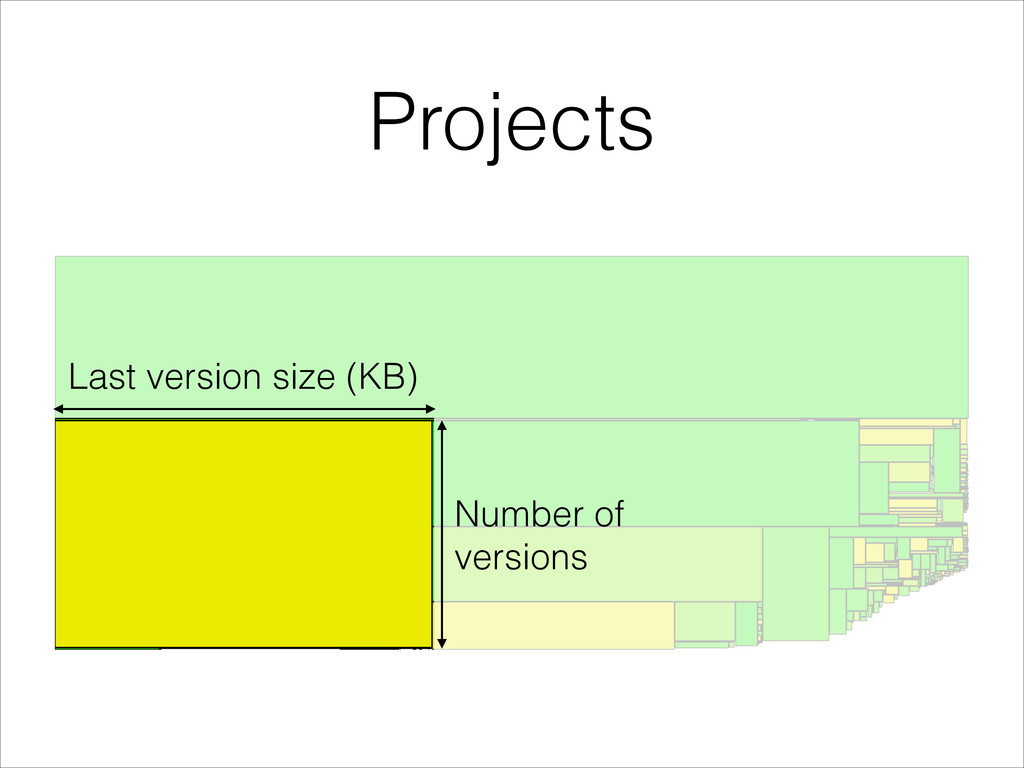 Projects Last version size (KB) Number of versi...