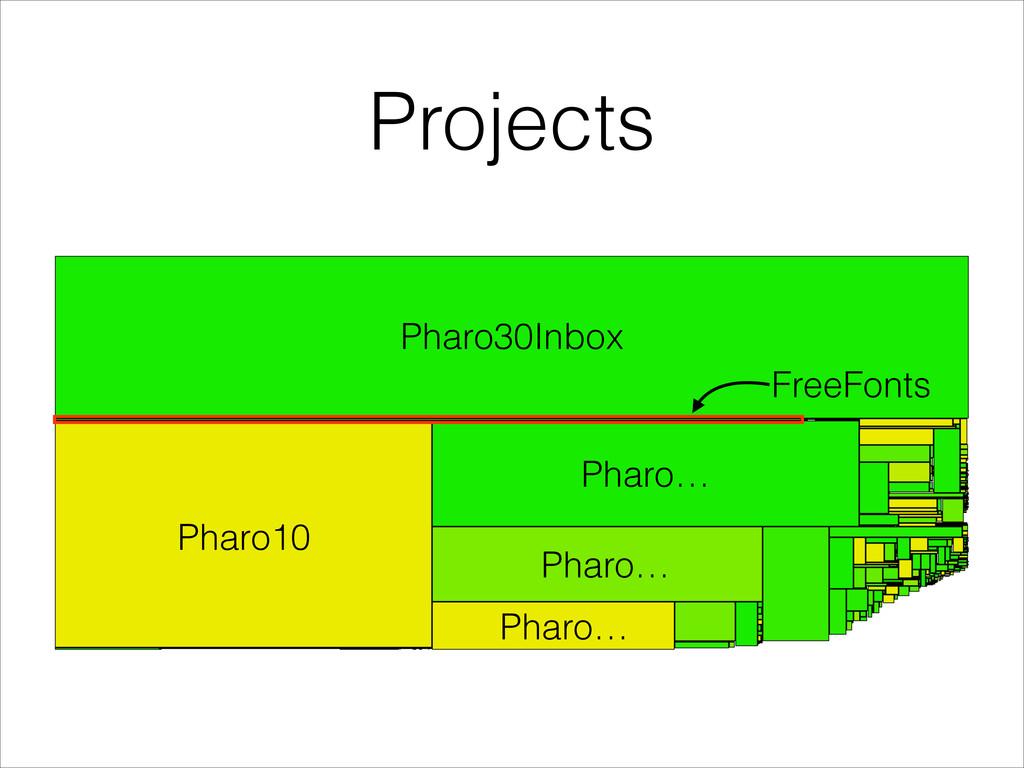 Projects Pharo30Inbox Pharo10 Pharo… Pharo… Pha...
