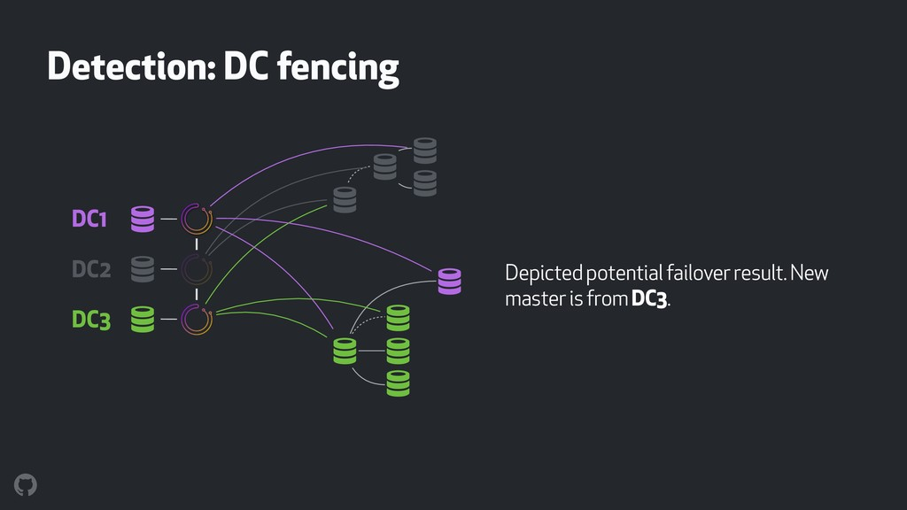 Detection: DC fencing Depicted potential failov...