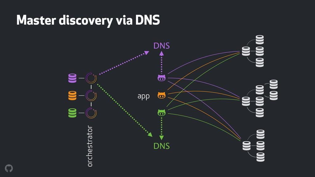 """"""" """" """" ! ! ! ! ! ! ! ! ! ! ! ! ! ! DNS DNS app !..."""