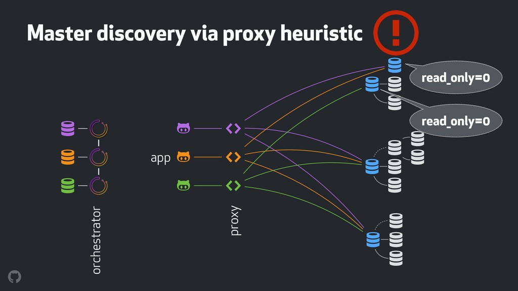 Master discovery via proxy heuristic % % % ! ! ...