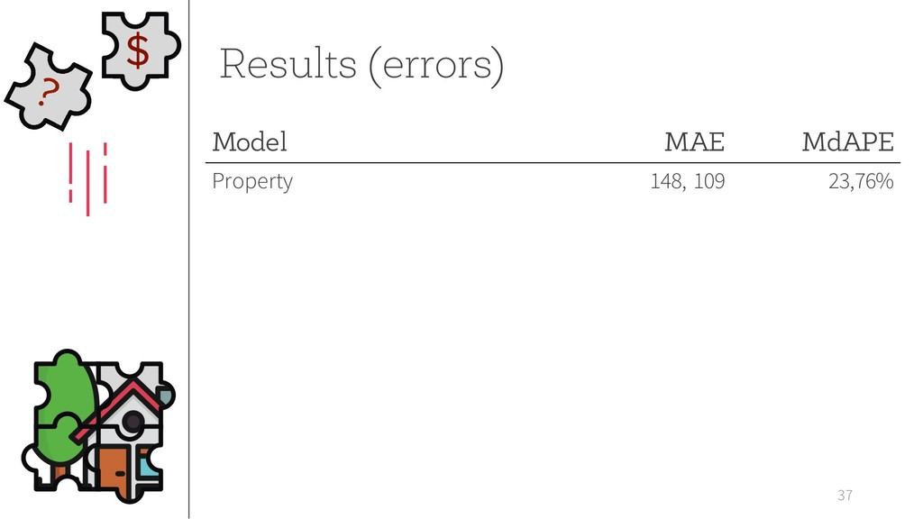 37 Results (errors) Model MAE MdAPE Property 14...