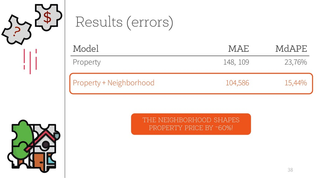 38 Results (errors) Model MAE MdAPE Property 14...