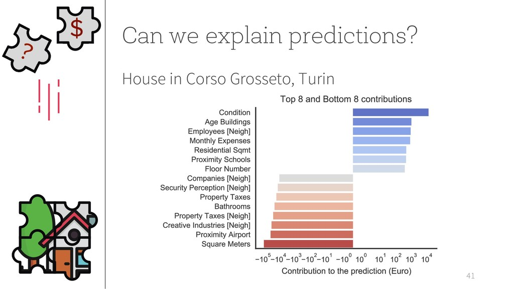 41 Can we explain predictions? House in Corso G...