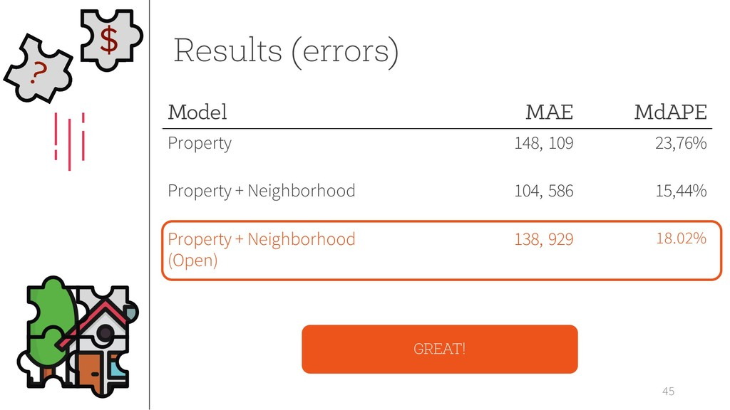 45 Results (errors) Model MAE MdAPE Property 14...