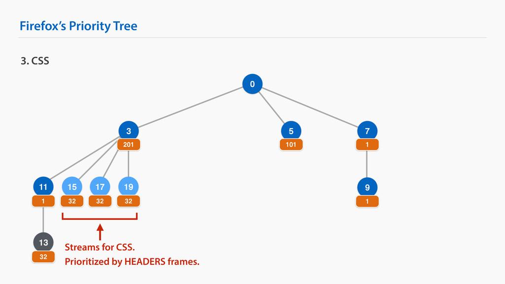 Firefox's Priority Tree 9 3. CSS 0 3 7 201 1 1 ...