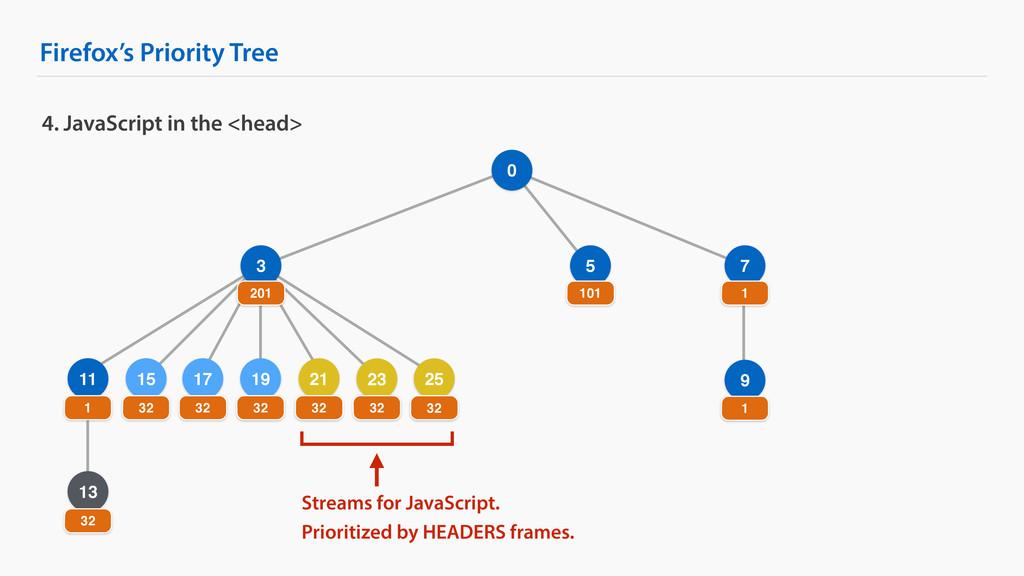 Firefox's Priority Tree 9 25 4. JavaScript in t...