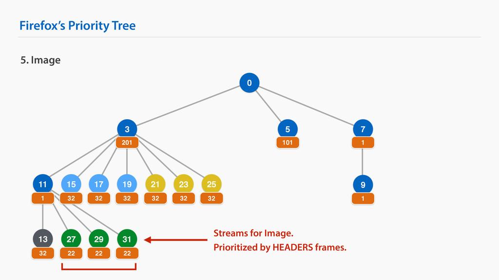 Firefox's Priority Tree 9 25 5. Image 0 3 7 201...