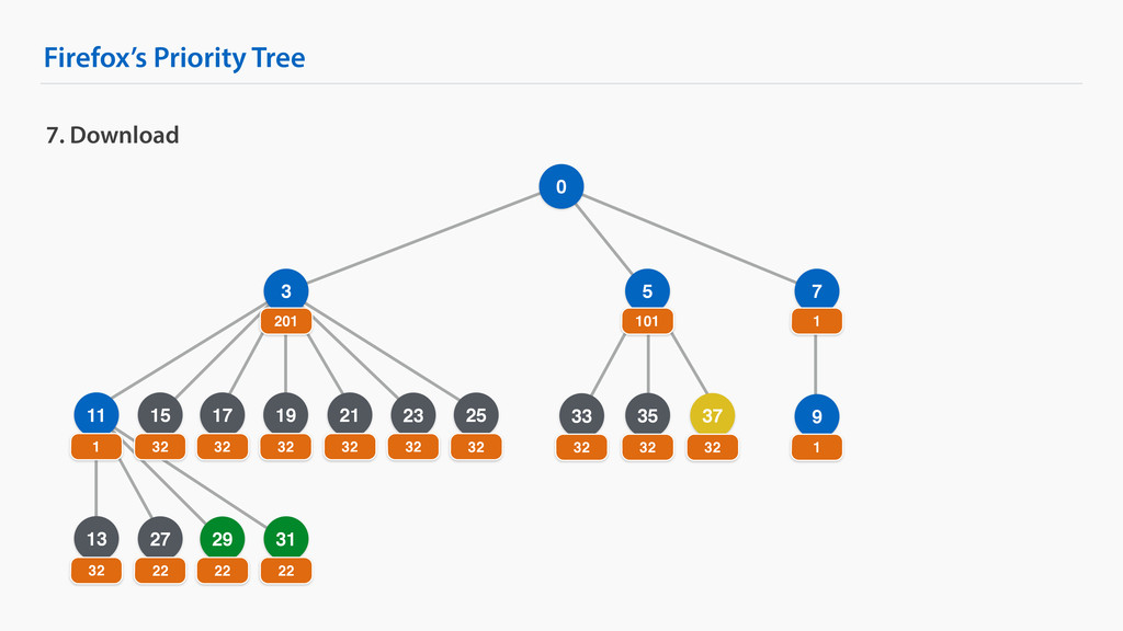 Firefox's Priority Tree 9 25 7. Download 0 3 7 ...