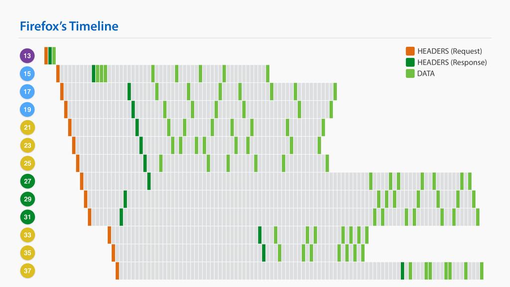 Firefox's Timeline 13 15 17 19 21 23 25 27 29 3...