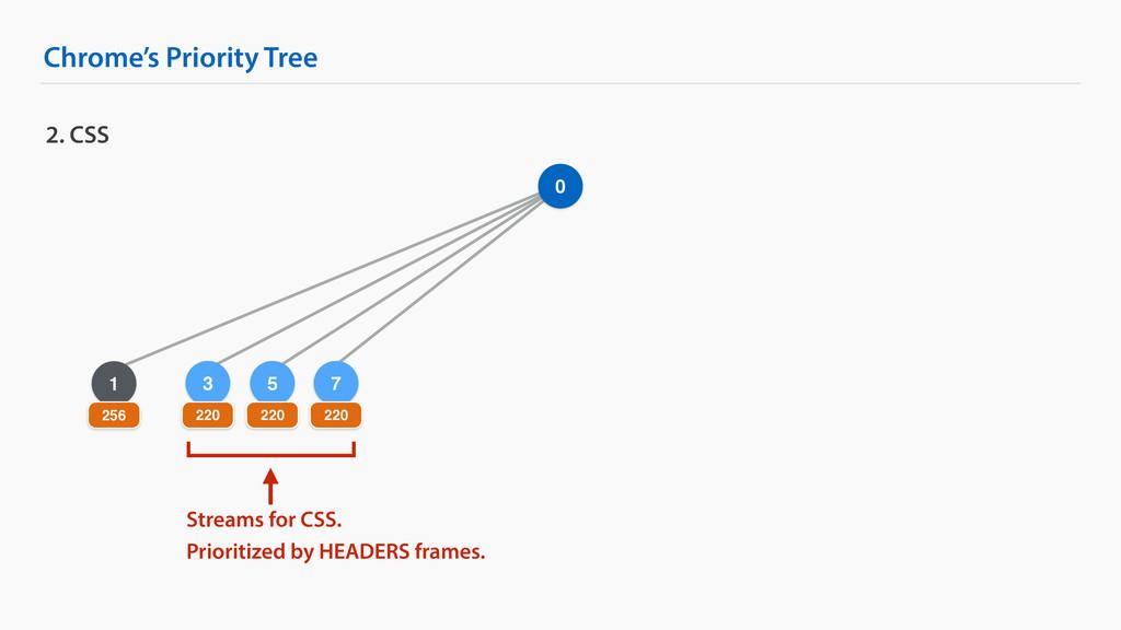 5 Chrome's Priority Tree 2. CSS 0 1 256 3 220 2...