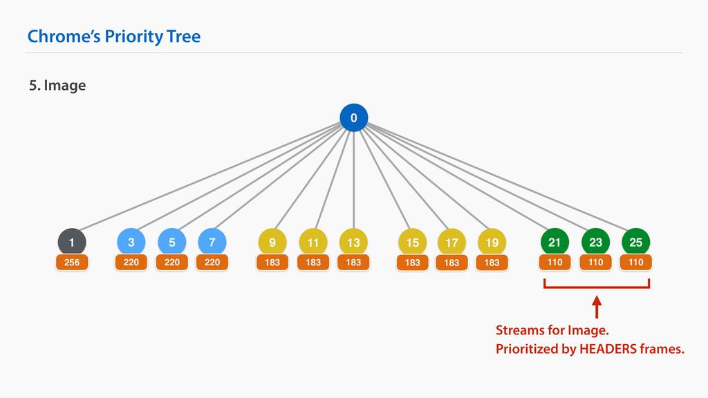 5 Chrome's Priority Tree 5. Image 0 1 256 3 220...
