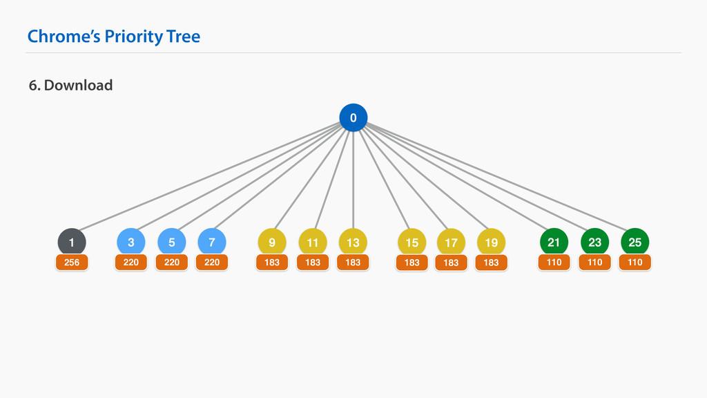 5 Chrome's Priority Tree 6. Download 0 1 256 3 ...