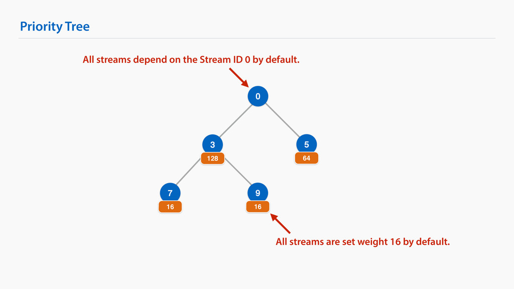 Priority Tree 0 3 128 5 64 7 16 9 16 All stream...
