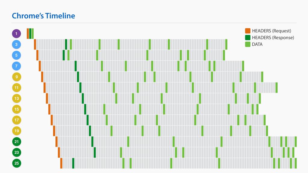 Chrome's Timeline 1 3 5 7 9 11 13 15 17 19 21 2...