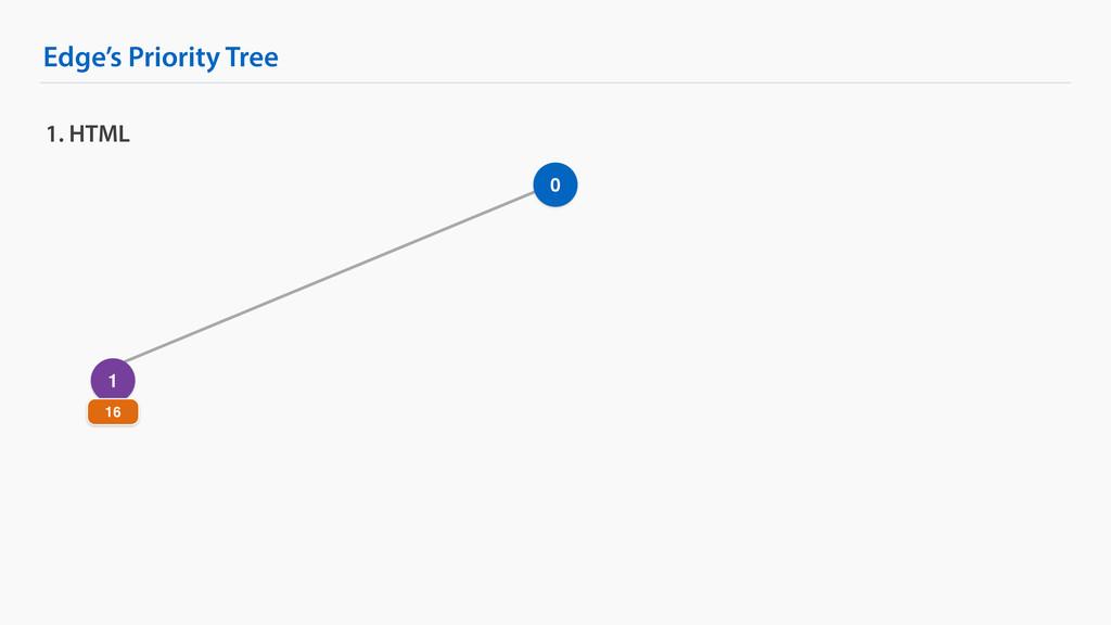 Edge's Priority Tree 1. HTML 0 1 16