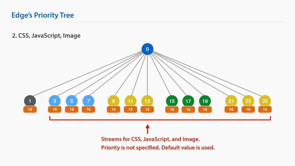 5 Edge's Priority Tree 2. CSS, JavaScript, Imag...