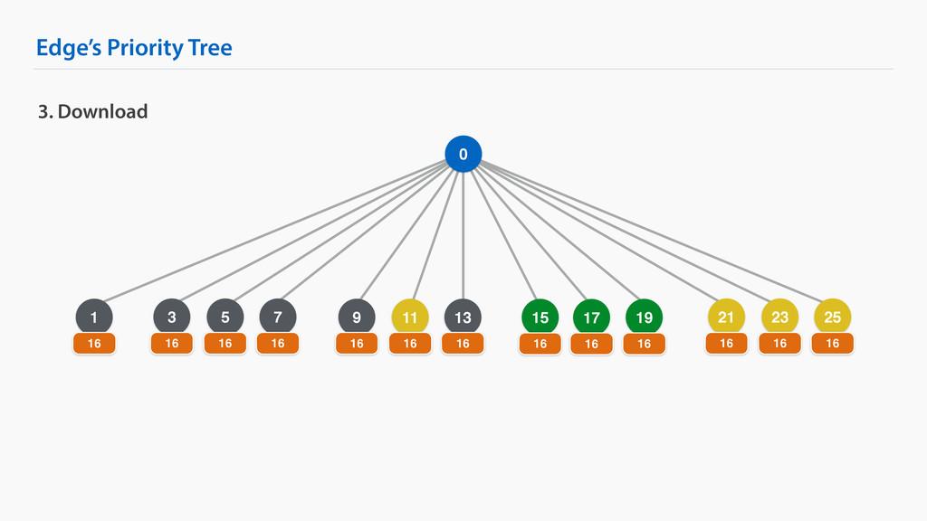 5 Edge's Priority Tree 3. Download 0 1 16 15 16...